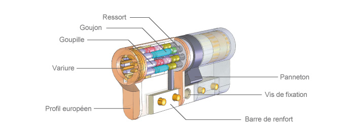 cylindre-de-serrure